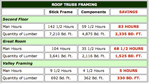 Roof truss construction cheaper than stick frame